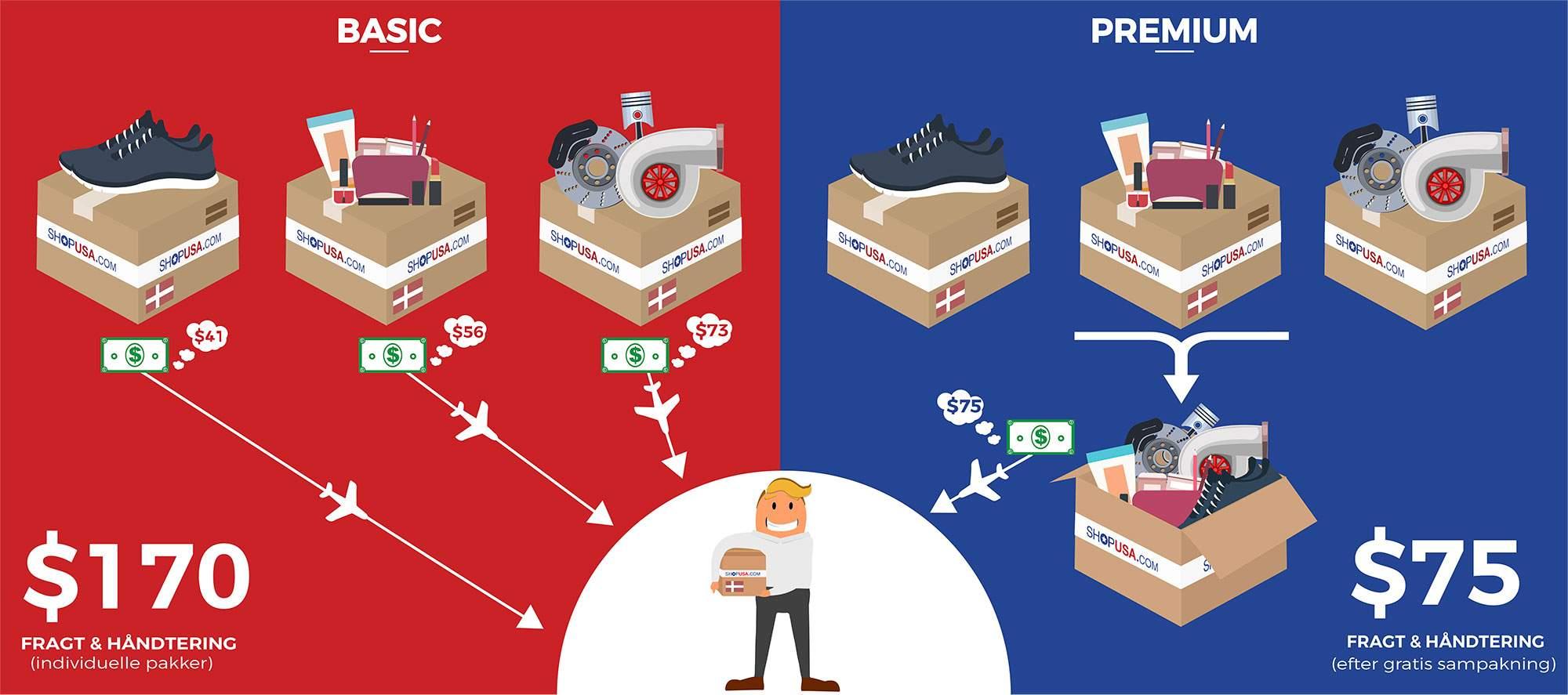 Sampakning og multipakkerabat med ShopUSA